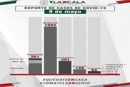 La Secretaría de Salud (SESA) confirmó tres fallecimientos y 15 casos más de Covid-19 en Tlaxcala.