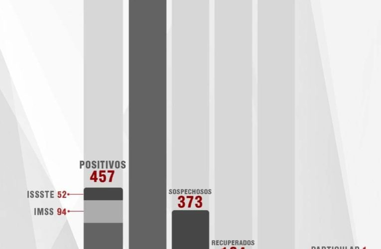 Salud de Tlaxcala confirmó 30 casos más y nueve fallecimientos de #Covid_19 en #Tlaxcala.